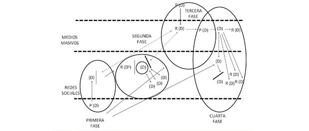 esquema-de-fasesweb